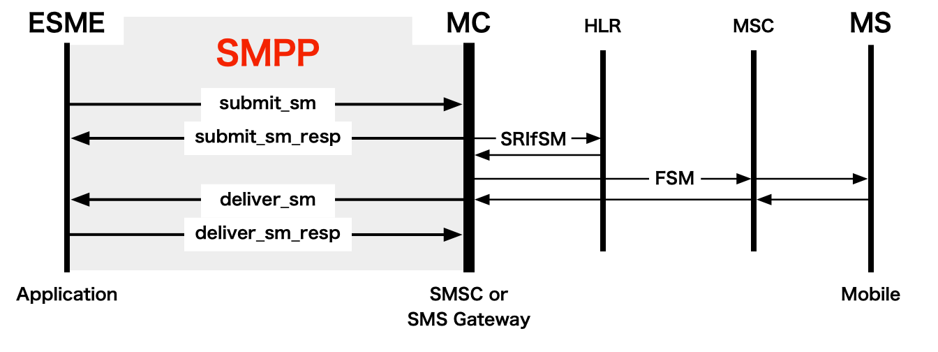 Mobile Terminated (MT) SMS with delivery receipt using SMPP